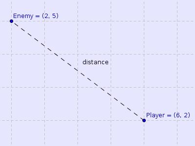 Distance formula 1