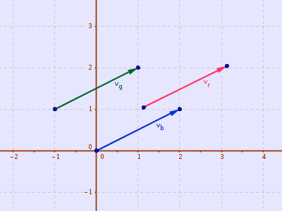 Three equal vectors
