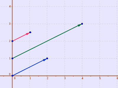 Scaling to make a vector longer (green) or shorter (red)