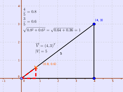 Example of normalizing a vector